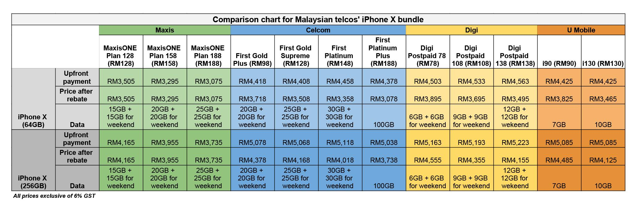 the big iphone x price comparison chart tech news the star online