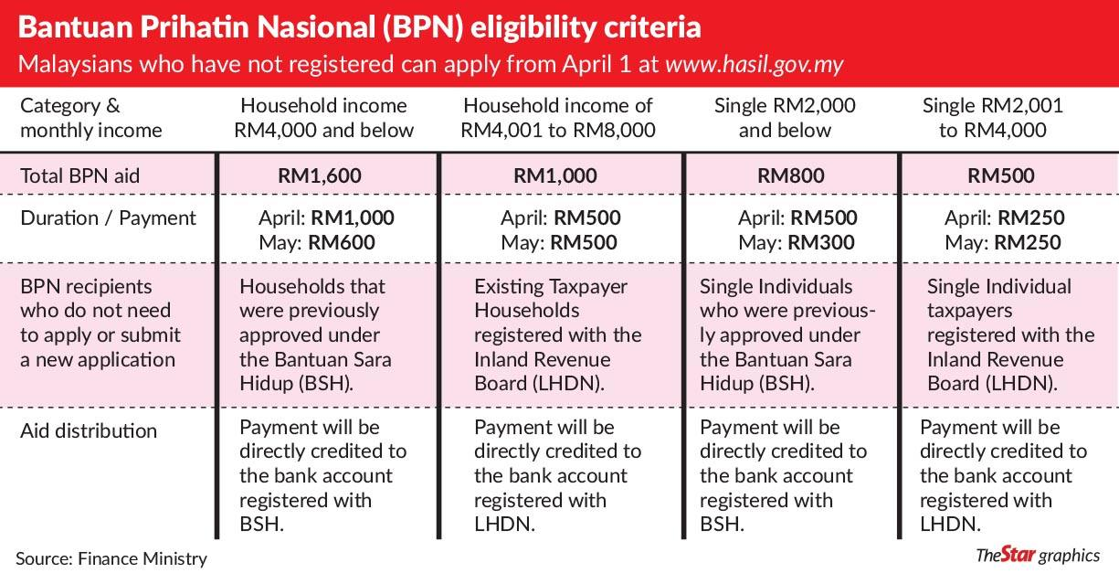 Malaysians Must Know The Truth Faqs Relating To The Bantuan Prihatin Nasional Bpn 2020